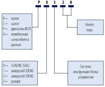 Generator control circuit malfunction